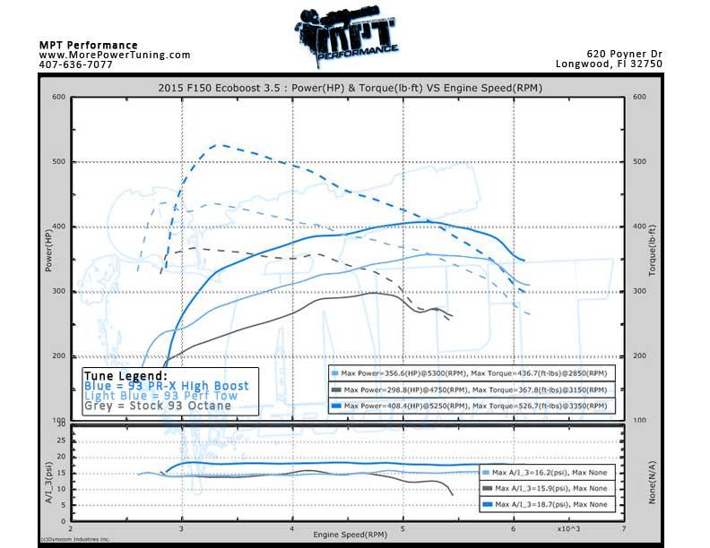 2015 F150 Ecoboost Dyno Graph