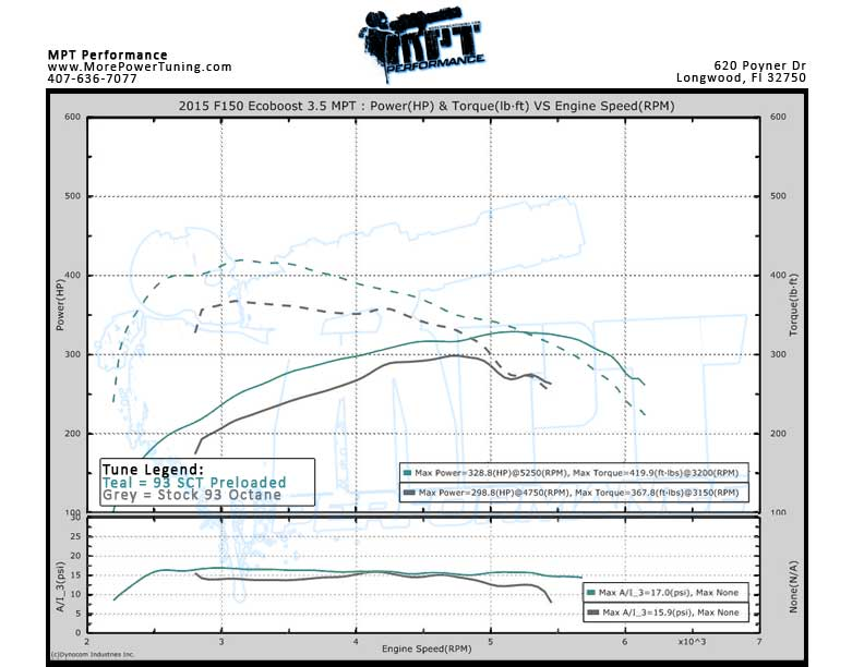 2015 F150 Ecoboost Dyno Graph SCT