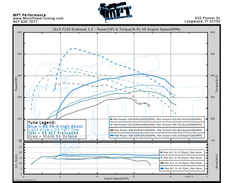 MPT 2015 F150 Ecoboost Dyno Graph