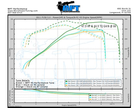 expedition liter ford engine wiring diagram for car engine protuninglab hdsf1500446lv8 on 2005 expedition 5 4 liter ford engine