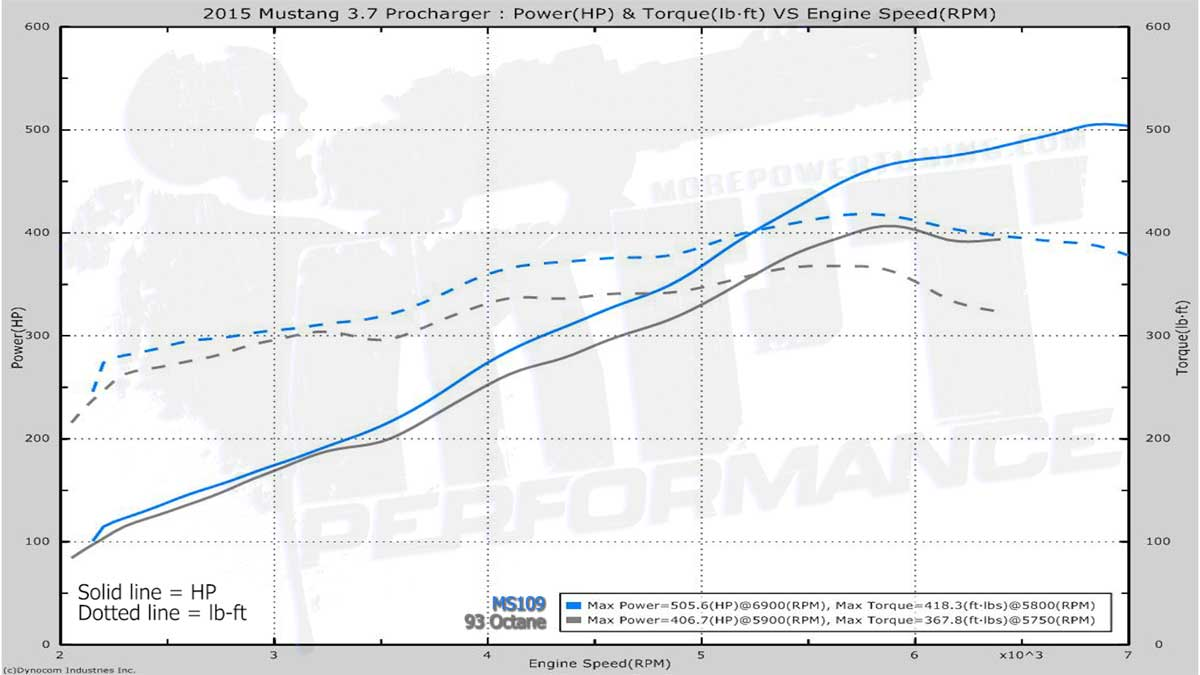 2015-2016 3 7 Mustang ProCharger MPT Tune