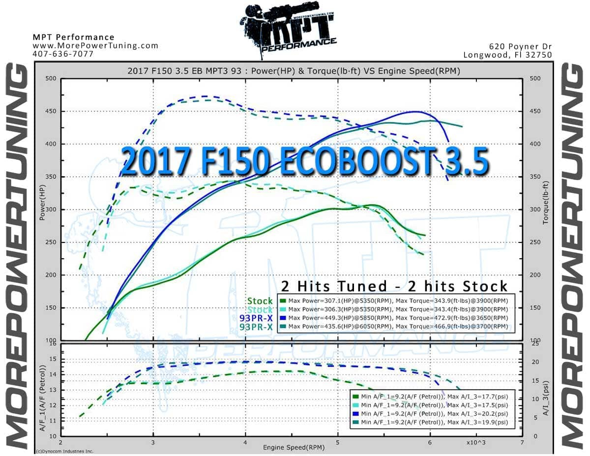 Gen2 F150 Ecoboost 3 5L - 1x MPT Email Tunes - nGauge