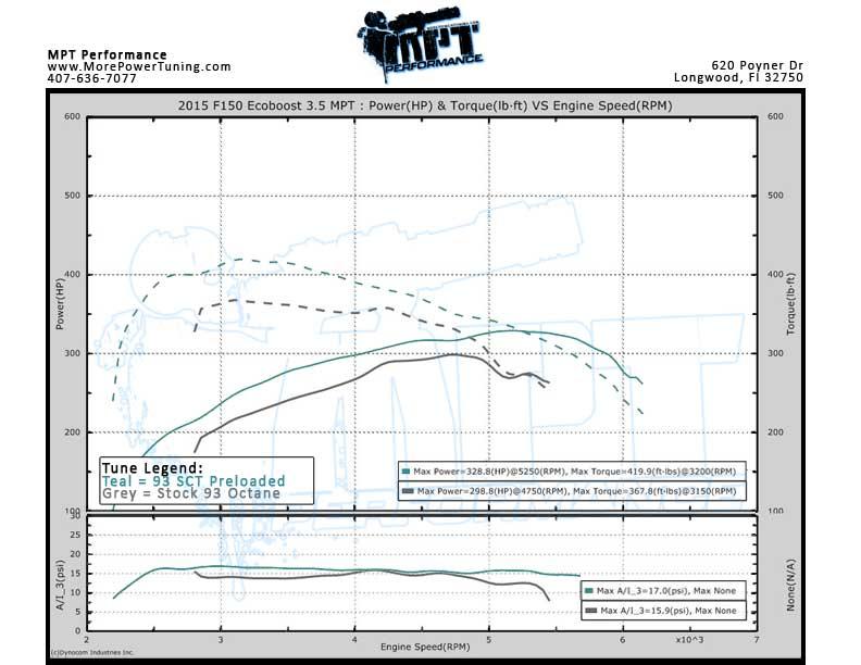 2015-2016 F150 3 5 Ecoboost - SCT X4 7015 + Bundle w/ MPT Tunes