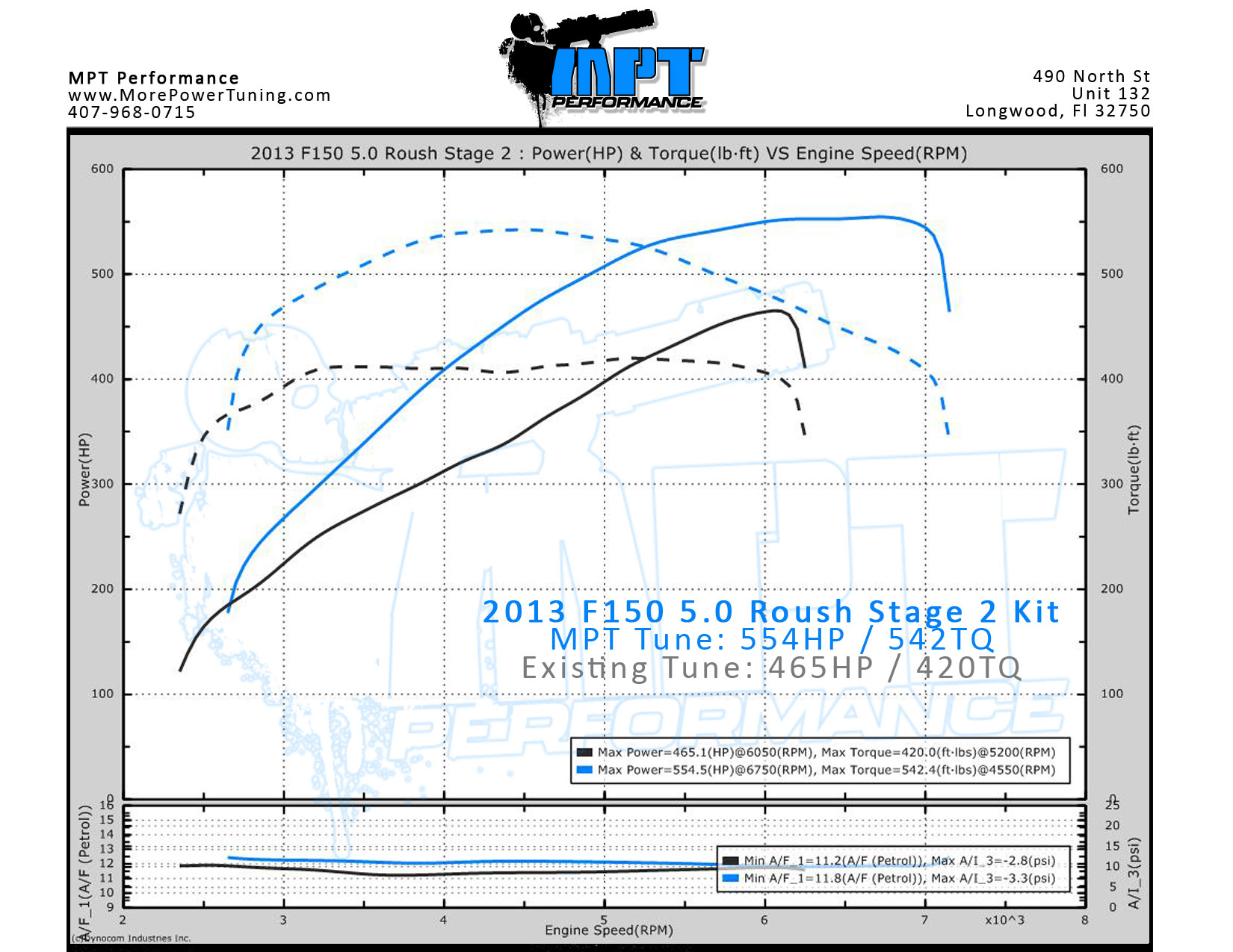 11-14 5 0 F150 Roush Supercharger Tune Track Use Only